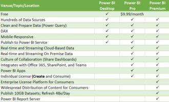 Power Bi Versions Green | CompuTrain