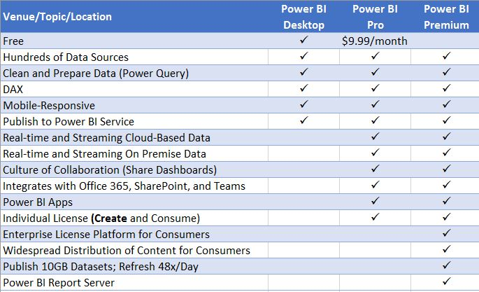 Power Bi Versions | CompuTrain
